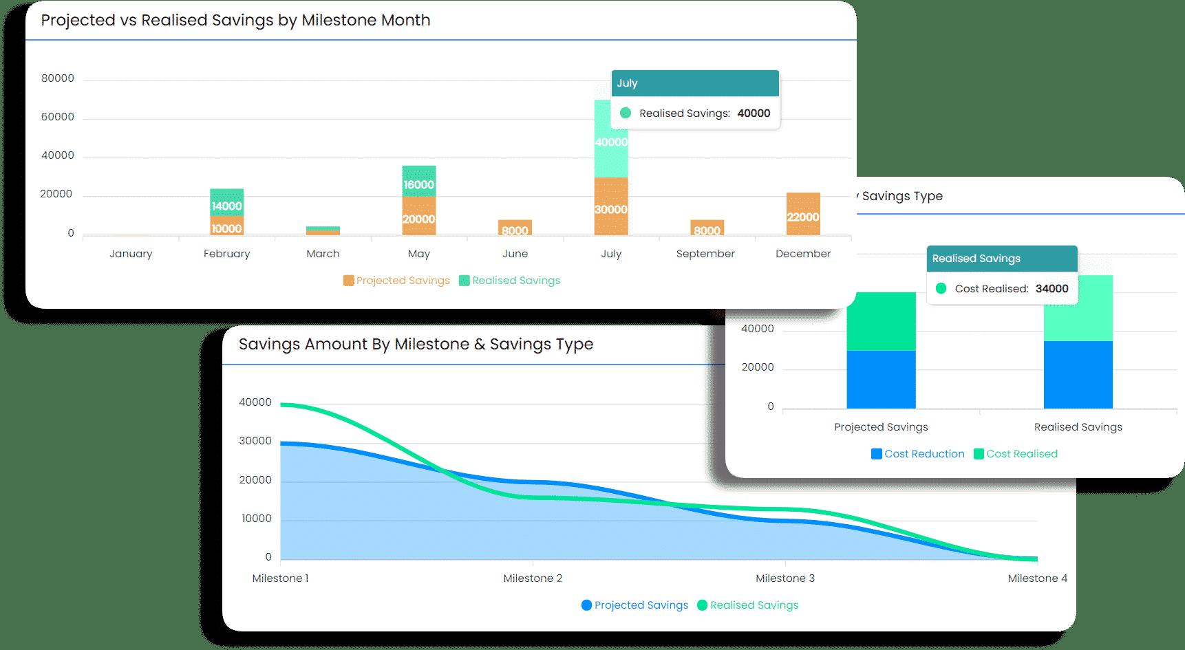 oboloo savings management dashboard