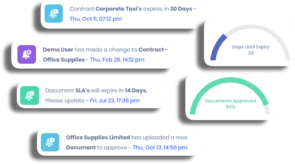 oboloo contract management notifications