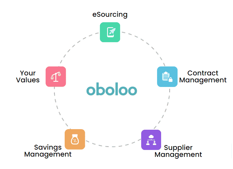 oboloo modules eprocurement